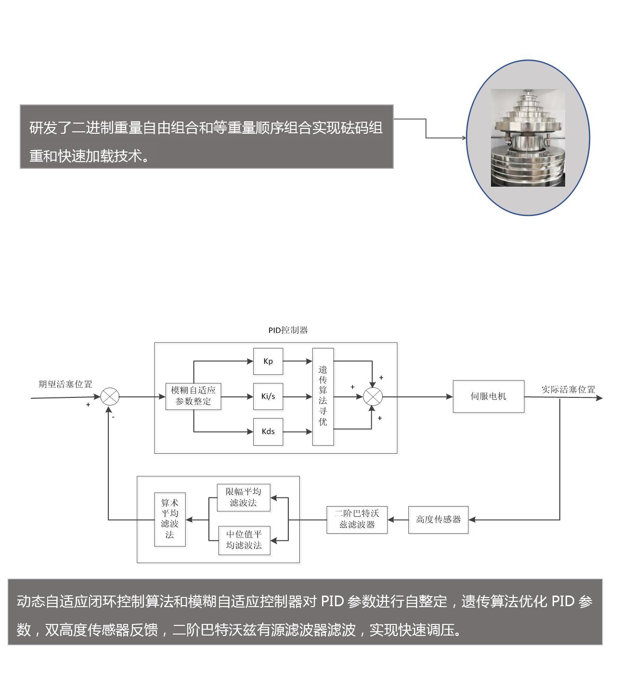 PR60 250MPa全自动活塞压力计技术资料(2)(1)_05.png